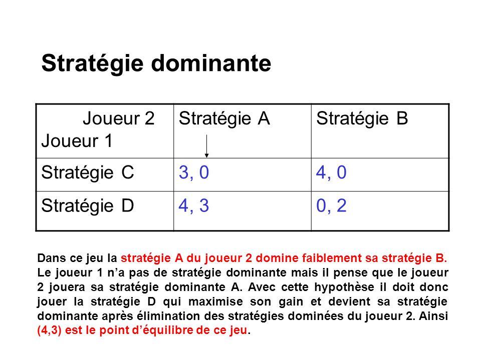 Stratégie dominante Joueur 2 Joueur 1 Stratégie AStratégie B Stratégie C3, 04, 0 Stratégie D4, 30, 2 Dans ce jeu la stratégie A du joueur 2 domine fai