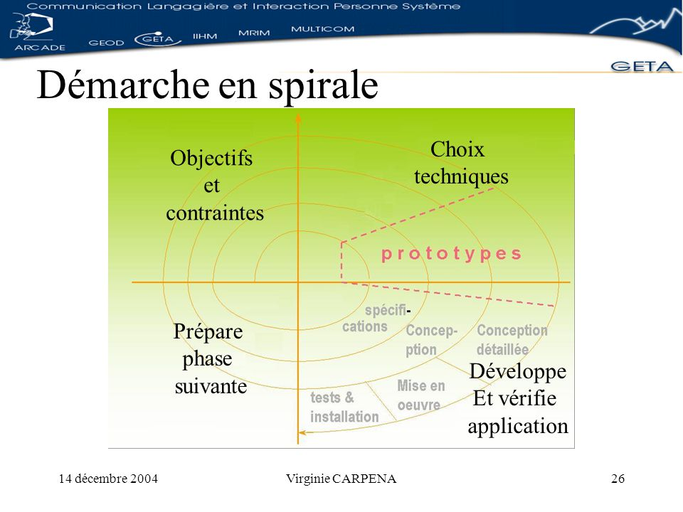 14 décembre 2004Virginie CARPENA26 Démarche en spirale Objectifs et contraintes Prépare phase suivante Choix techniques Développe Et vérifie application