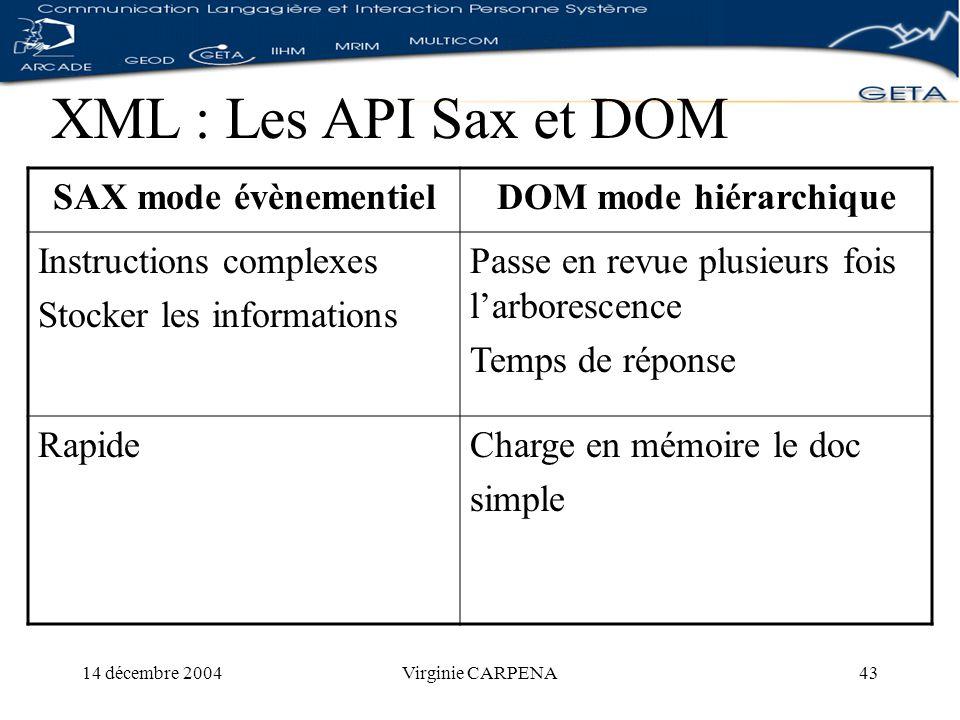 14 décembre 2004Virginie CARPENA43 XML : Les API Sax et DOM SAX mode évènementielDOM mode hiérarchique Instructions complexes Stocker les informations Passe en revue plusieurs fois larborescence Temps de réponse RapideCharge en mémoire le doc simple