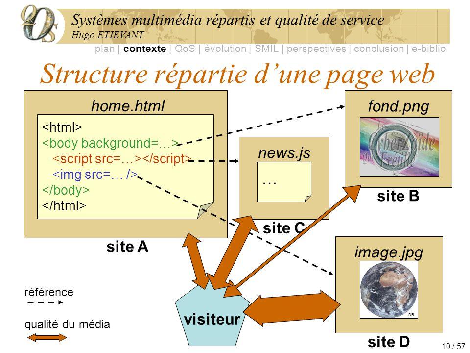Systèmes multimédia répartis et qualité de service Hugo ETIEVANT 10 / 57 fond.png site B Structure répartie dune page web site A home.html news.js … s
