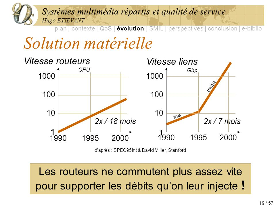 Systèmes multimédia répartis et qualité de service Hugo ETIEVANT 19 / 57 Solution matérielle Les routeurs ne commutent plus assez vite pour supporter