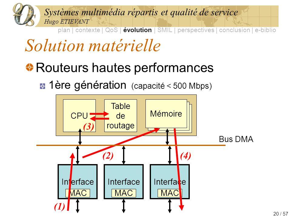 Systèmes multimédia répartis et qualité de service Hugo ETIEVANT 20 / 57 Solution matérielle Routeurs hautes performances 1ère génération (capacité <