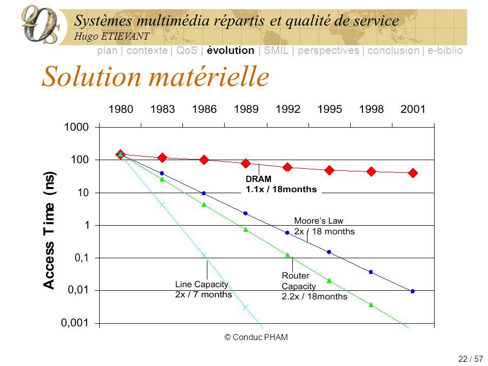 Systèmes multimédia répartis et qualité de service Hugo ETIEVANT 22 / 57 Solution matérielle © Conduc PHAM plan | contexte | QoS | évolution | SMIL |