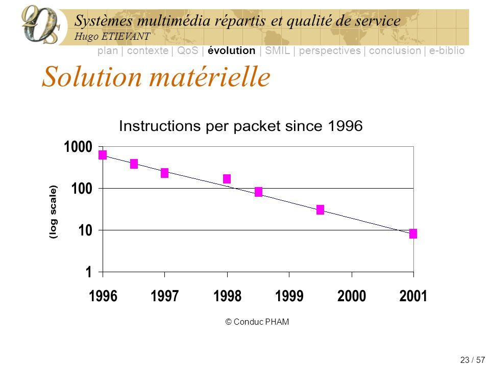 Systèmes multimédia répartis et qualité de service Hugo ETIEVANT 23 / 57 Solution matérielle © Conduc PHAM plan | contexte | QoS | évolution | SMIL |