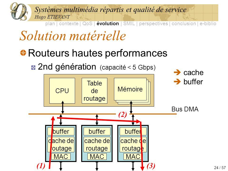 Systèmes multimédia répartis et qualité de service Hugo ETIEVANT 24 / 57 Solution matérielle Routeurs hautes performances 2nd génération (capacité < 5
