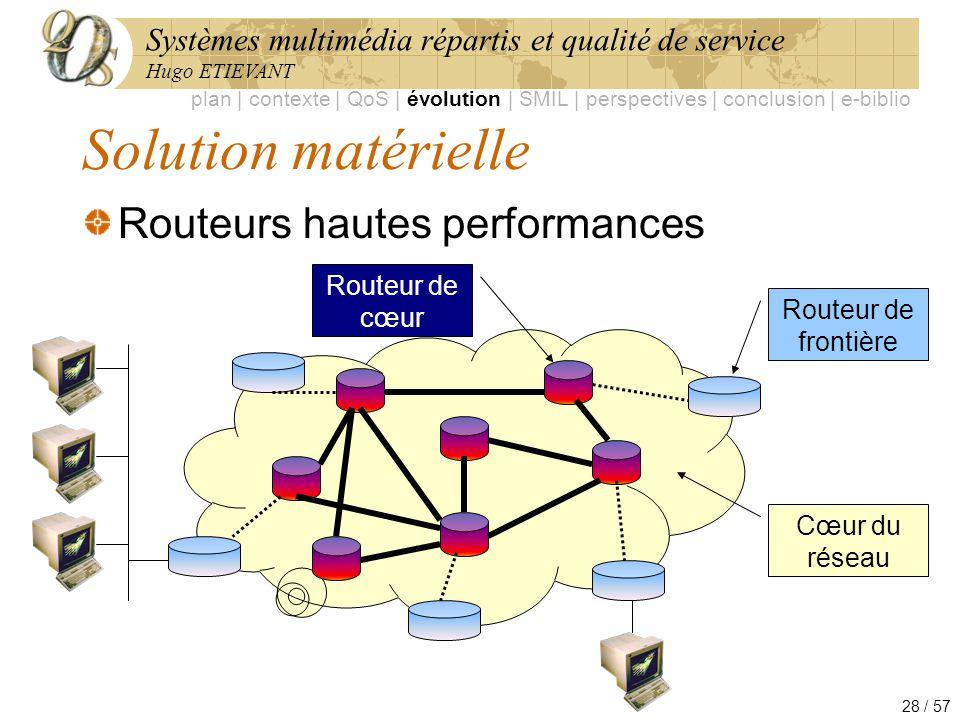 Systèmes multimédia répartis et qualité de service Hugo ETIEVANT 28 / 57 Solution matérielle Routeurs hautes performances plan | contexte | QoS | évol