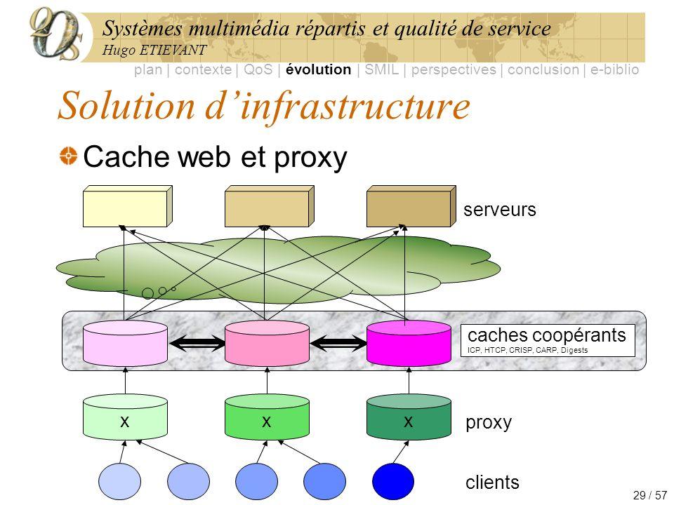 Systèmes multimédia répartis et qualité de service Hugo ETIEVANT 29 / 57 Solution dinfrastructure Cache web et proxy plan | contexte | QoS | évolution
