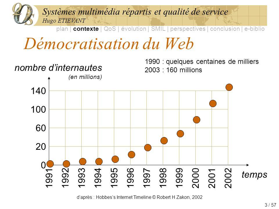 Systèmes multimédia répartis et qualité de service Hugo ETIEVANT 3 / 57 Démocratisation du Web temps nombre dinternautes (en millions) 1991 1992 19931