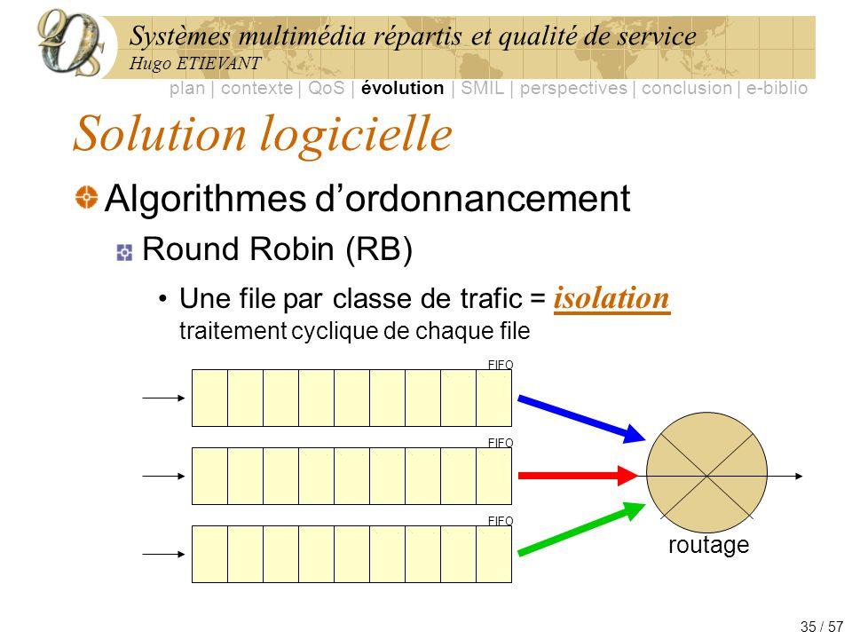 Systèmes multimédia répartis et qualité de service Hugo ETIEVANT 35 / 57 Solution logicielle Algorithmes dordonnancement Round Robin (RB) Une file par