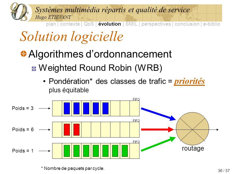 Systèmes multimédia répartis et qualité de service Hugo ETIEVANT 36 / 57 Solution logicielle Algorithmes dordonnancement Weighted Round Robin (WRB) Po