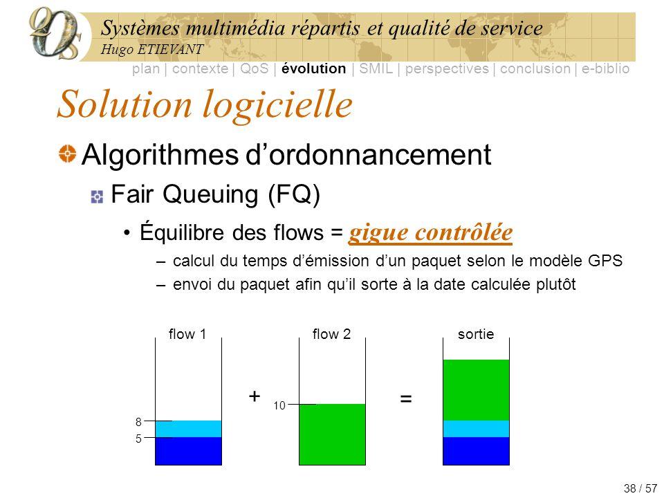 Systèmes multimédia répartis et qualité de service Hugo ETIEVANT 38 / 57 Solution logicielle Algorithmes dordonnancement Fair Queuing (FQ) Équilibre d