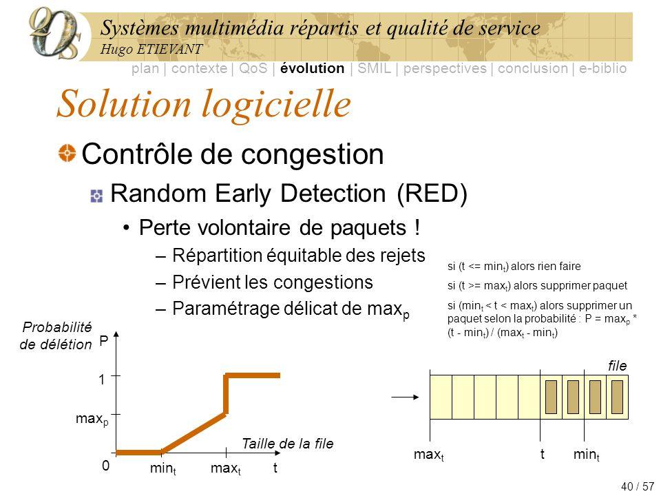Systèmes multimédia répartis et qualité de service Hugo ETIEVANT 40 / 57 Solution logicielle Contrôle de congestion Random Early Detection (RED) Perte