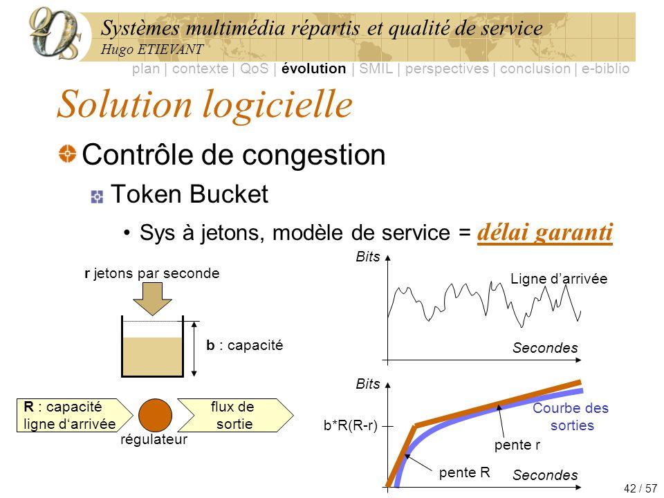 Systèmes multimédia répartis et qualité de service Hugo ETIEVANT 42 / 57 Solution logicielle Contrôle de congestion Token Bucket Sys à jetons, modèle