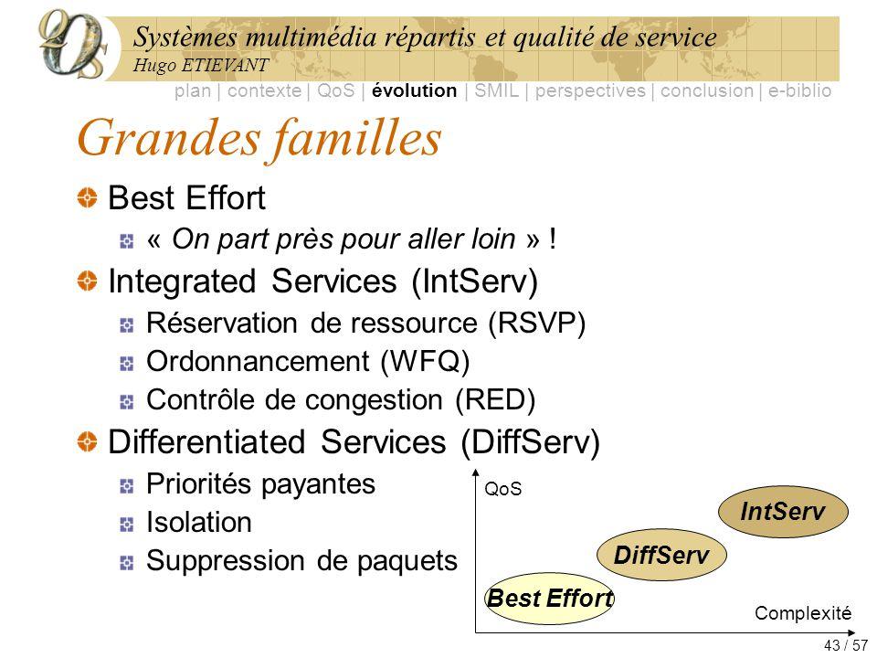 Systèmes multimédia répartis et qualité de service Hugo ETIEVANT 43 / 57 Grandes familles Best Effort « On part près pour aller loin » ! Integrated Se