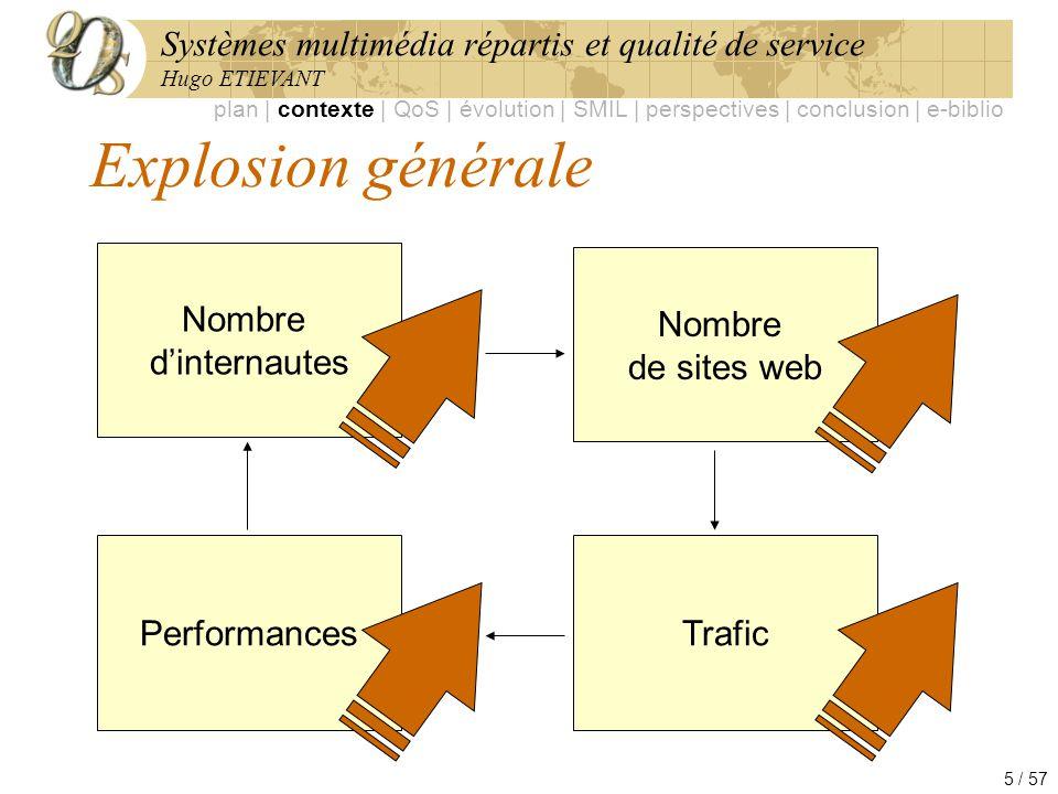 Systèmes multimédia répartis et qualité de service Hugo ETIEVANT 5 / 57 Explosion générale Nombre dinternautes Nombre de sites web Trafic Performances