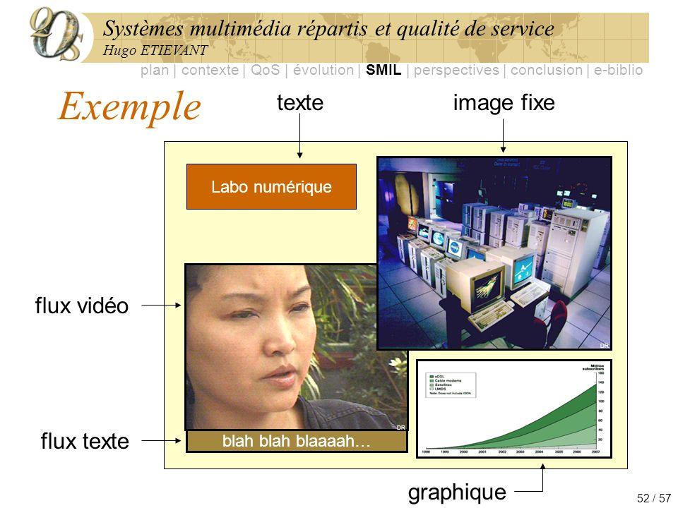 Systèmes multimédia répartis et qualité de service Hugo ETIEVANT 52 / 57 Exemple Labo numérique animation blah blah blaaaah… texte graphique flux vidé