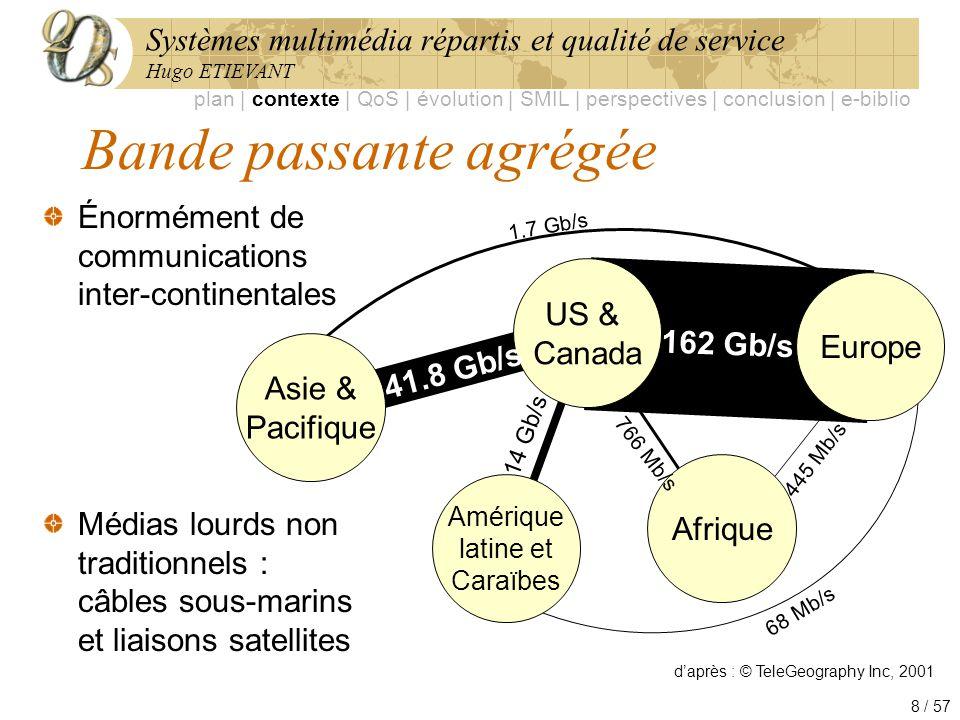 Systèmes multimédia répartis et qualité de service Hugo ETIEVANT 8 / 57 Bande passante agrégée Énormément de communications inter-continentales Médias