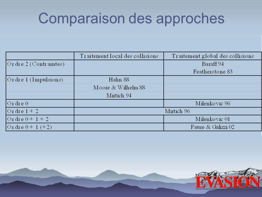 Comparaison des approches