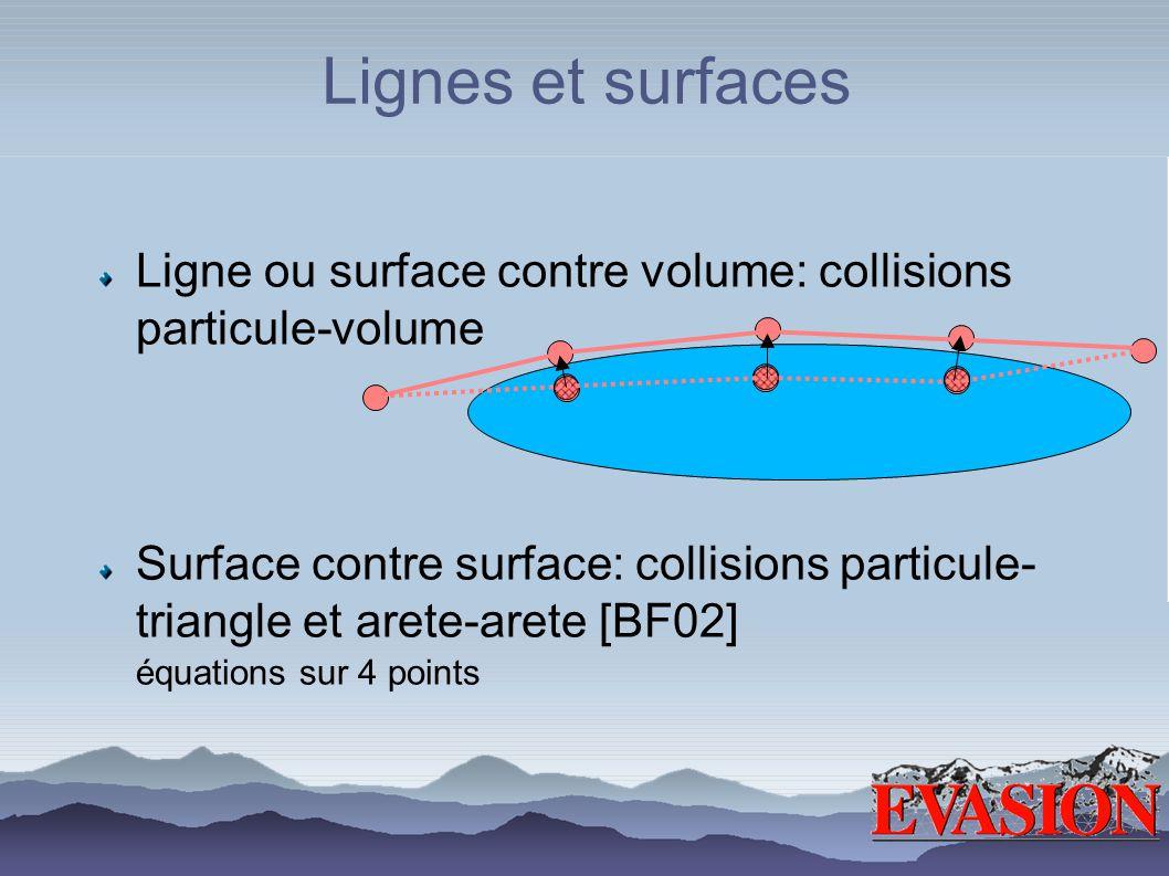 Lignes et surfaces Ligne ou surface contre volume: collisions particule-volume Surface contre surface: collisions particule- triangle et arete-arete [BF02] équations sur 4 points