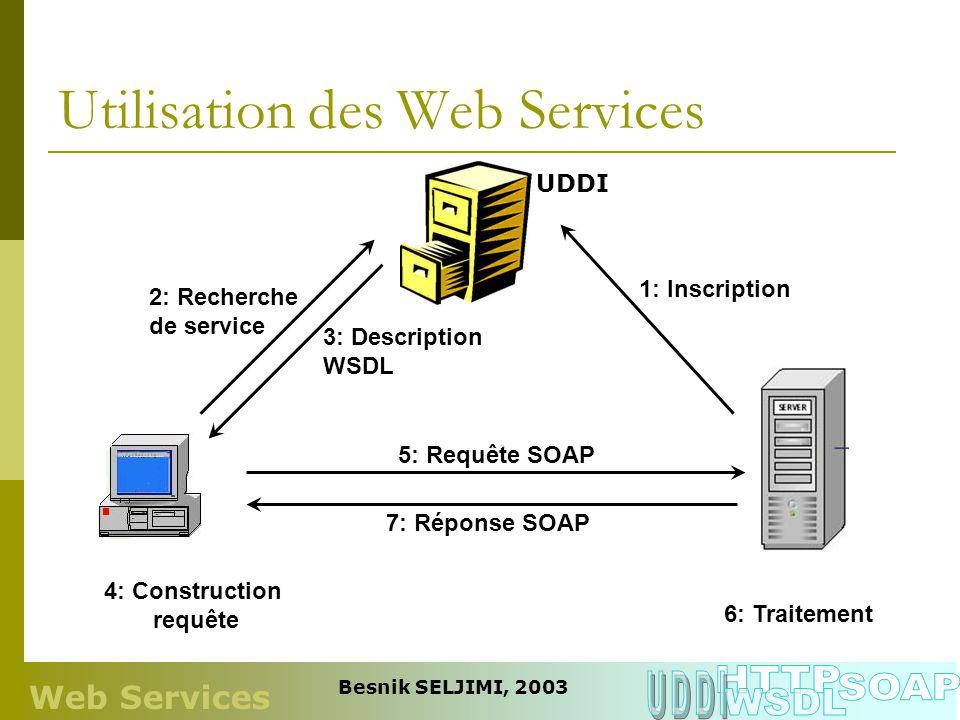 Le langage WSDL Nécessité de décrire : Quel actions sont possibles Quel message envoyer Quel message recevoir WSDL (Web Services Description Language) Cest du XML Dernière version : 1.2 Web Services Besnik SELJIMI, 2003