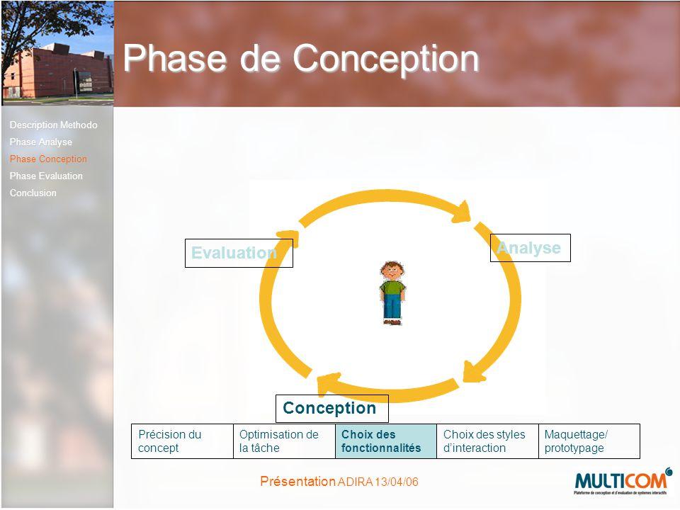 Présentation ADIRA 13/04/06 Phase de Conception Conception Evaluation Analyse Précision du concept Optimisation de la tâche Choix des fonctionnalités