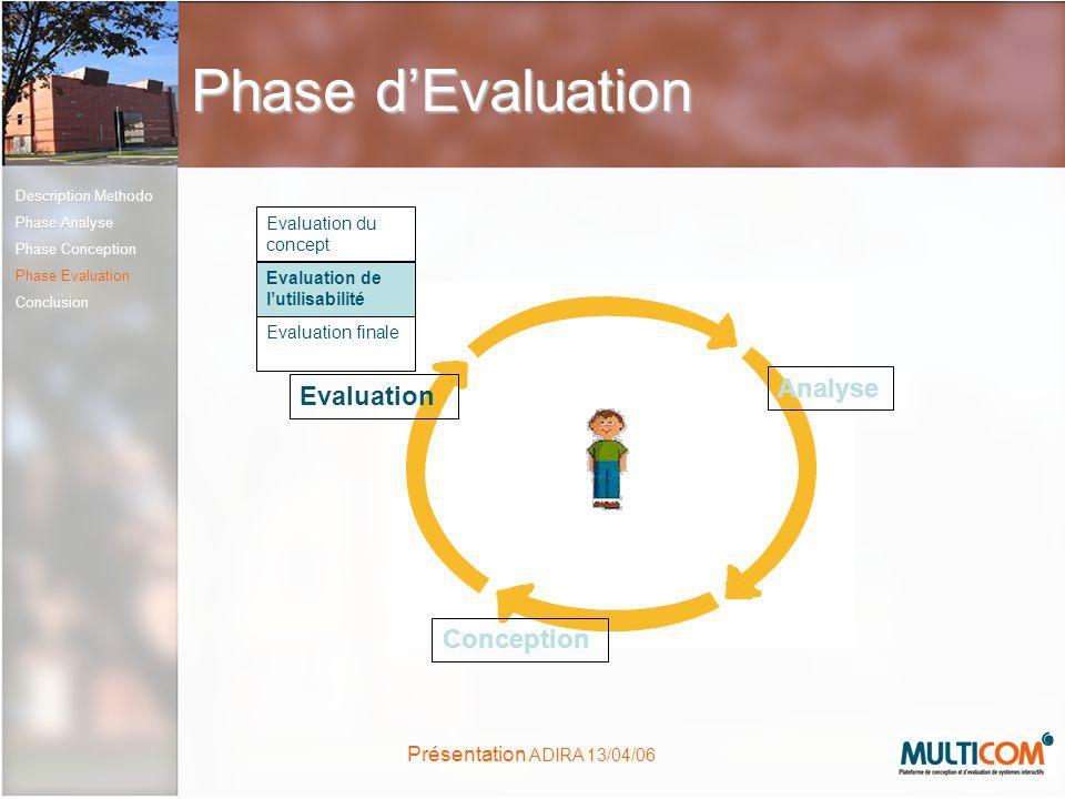 Présentation ADIRA 13/04/06 Phase dEvaluation Conception Evaluation Analyse Evaluation du concept Evaluation finale Evaluation de lutilisabilité Descr