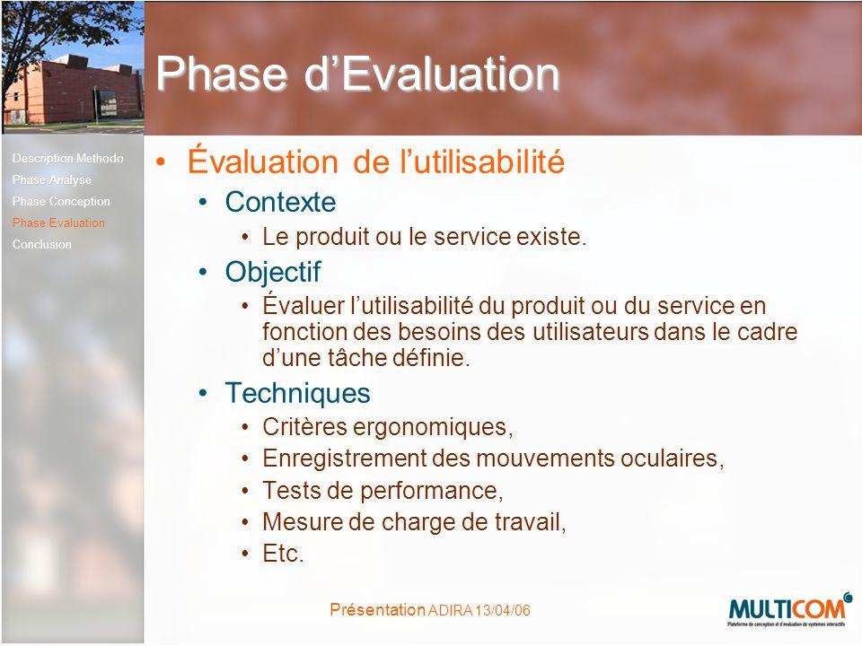 Présentation ADIRA 13/04/06 Phase dEvaluation Évaluation de lutilisabilité Contexte Le produit ou le service existe. Objectif Évaluer lutilisabilité d