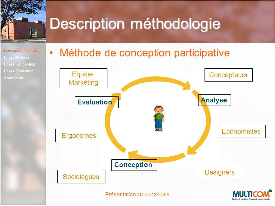 Présentation ADIRA 13/04/06 Description méthodologie Méthode de conception participative Conception Evaluation Analyse Sociologues Designers Concepteu