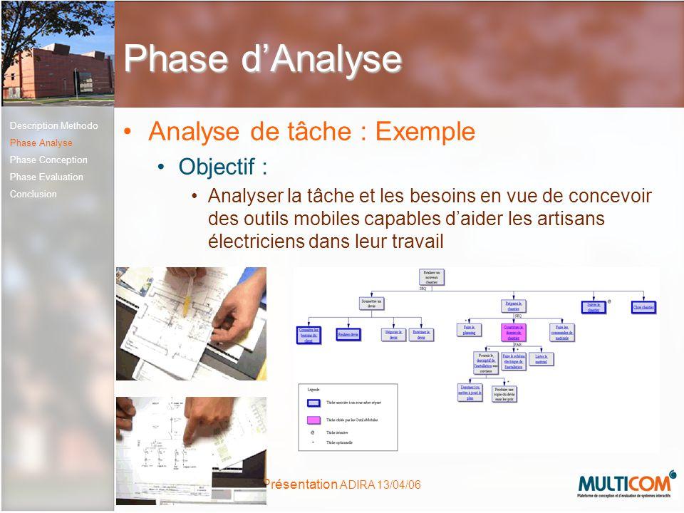 Présentation ADIRA 13/04/06 Phase dAnalyse Analyse de tâche : Exemple Objectif : Analyser la tâche et les besoins en vue de concevoir des outils mobil