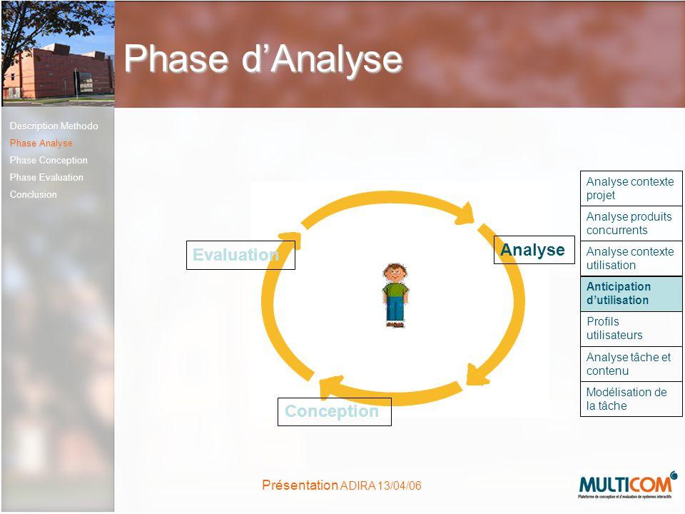 Présentation ADIRA 13/04/06 Phase dAnalyse Conception Evaluation Analyse Analyse contexte projet Analyse produits concurrents Analyse contexte utilisa