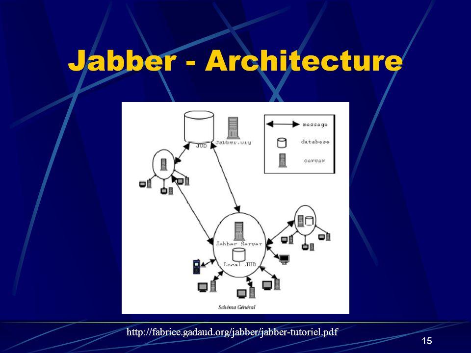 15 Jabber - Architecture http://fabrice.gadaud.org/jabber/jabber-tutoriel.pdf