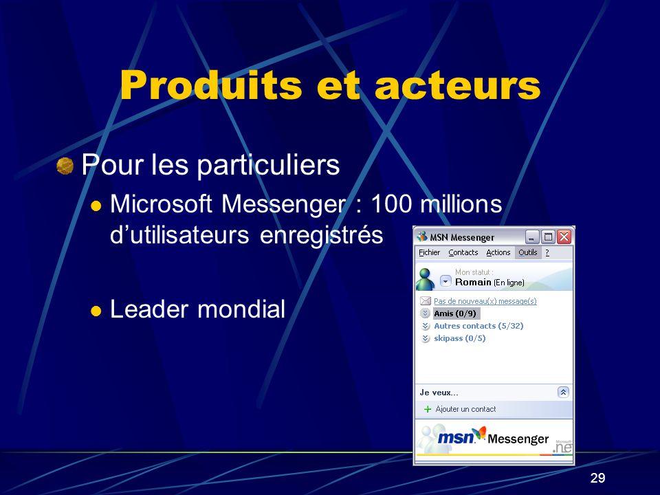 29 Produits et acteurs Pour les particuliers Microsoft Messenger : 100 millions dutilisateurs enregistrés Leader mondial