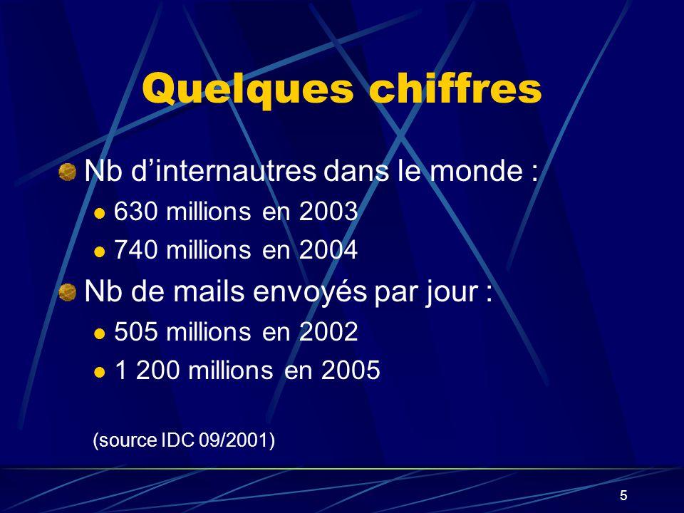 5 Quelques chiffres Nb dinternautres dans le monde : 630 millions en 2003 740 millions en 2004 Nb de mails envoyés par jour : 505 millions en 2002 1 200 millions en 2005 (source IDC 09/2001)