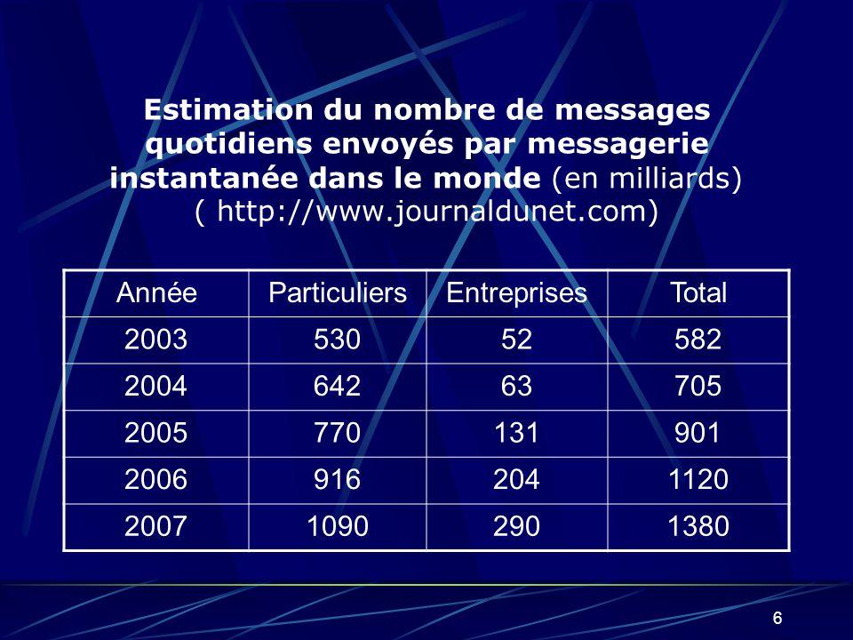 6 Estimation du nombre de messages quotidiens envoyés par messagerie instantanée dans le monde (en milliards) ( http://www.journaldunet.com) AnnéeParticuliersEntreprisesTotal 200353052582 200464263705 2005770131901 20069162041120 200710902901380