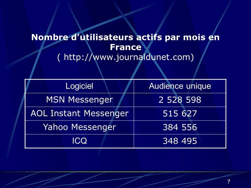 7 Nombre dutilisateurs actifs par mois en France ( http://www.journaldunet.com) LogicielAudience unique MSN Messenger2 528 598 AOL Instant Messenger515 627 Yahoo Messenger384 556 ICQ 348 495
