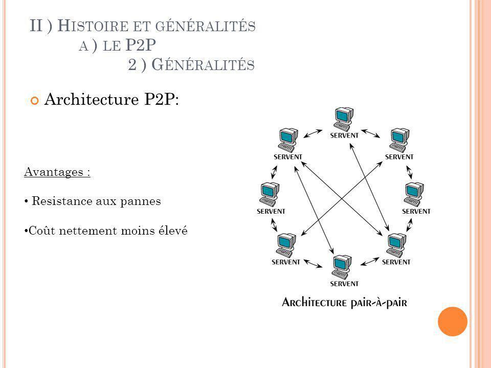 II ) H ISTOIRE ET GÉNÉRALITÉS A ) LE P2P 2 ) G ÉNÉRALITÉS Architecture P2P: Inconvénients : Pas de centralisation des données Applications beaucoup plus difficiles à concevoir