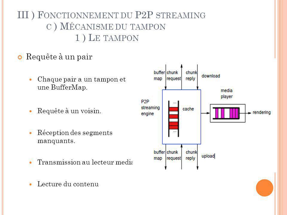 III ) F ONCTIONNEMENT DU P2P STREAMING C ) M ÉCANISME DU TAMPON 1 ) L E TAMPON Requête dun pair Chaque pair a un tampon et une BufferMap.