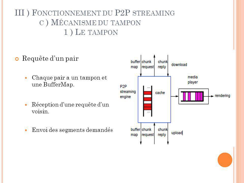 III ) F ONCTIONNEMENT DU P2P STREAMING C ) M ÉCANISME DU TAMPON 2 ) B UFFER M AP Table échangée entre les pairs Contient des informations sur les segments possédés par les pairs Permet à un pair de savoir ce que possèdent ces voisins
