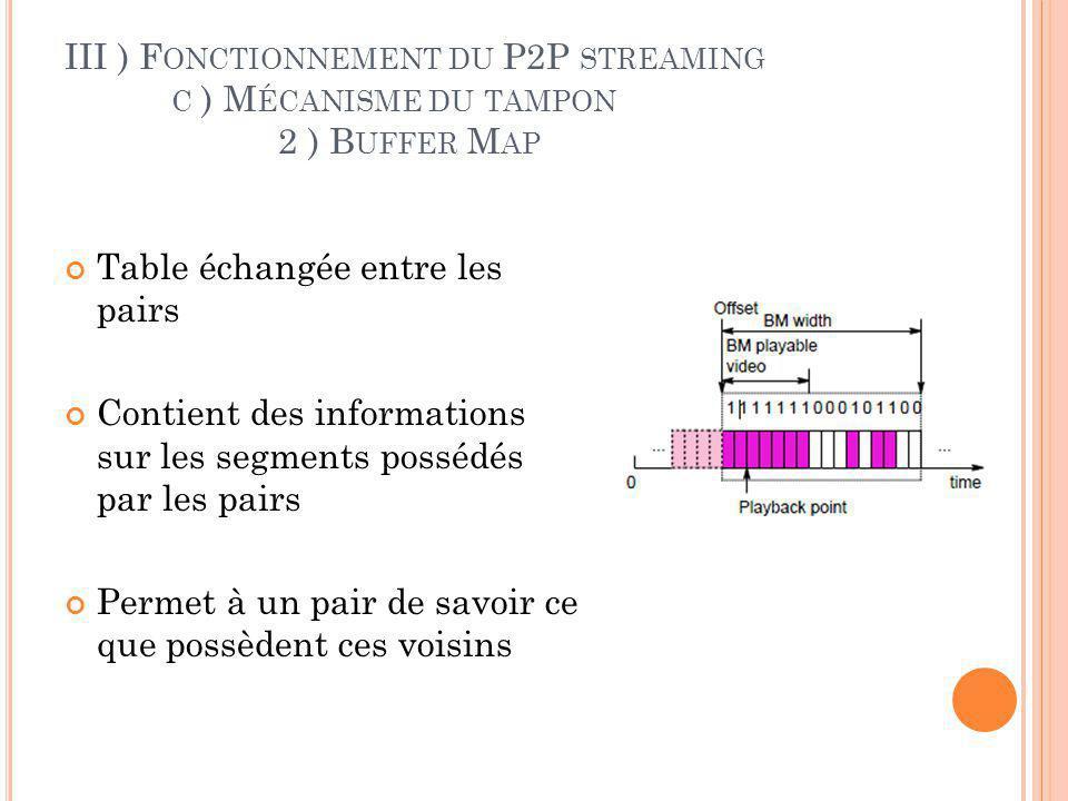 III ) F ONCTIONNEMENT DU P2P STREAMING C ) M ÉCANISME DU TAMPON 2 ) B UFFER M AP Contient différents champs : Offset du 1 er segment Largeur de la table Chaîne de 0 et de 1 déterminant les segments manquant et ceux possédés