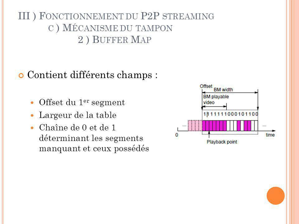III ) F ONCTIONNEMENT DU P2P STREAMING C ) M ÉCANISME DU TAMPON 1 ) L E TAMPON Chaque pair a un tampon et une BufferMap.