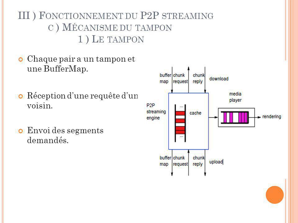 IV) E TUDE COMPARATIVE DE 2 LOGICIELS : TVA NTS ET S OPCAST P LAN A) Généralités 1 ) TVAnts et TCP 2 ) Sopcast et UDP B) Mise en pratique 1) Démarche 2) Mécanisme de la Buffer Map 3) Mécanisme démission 4) Mécanisme de réception C) Comparaison performance 1 ) Connexion 2 ) Taille de paquets 3 ) Proportion download / upload 4 ) Proportion déchanges de données « utiles » 5 ) Débit moyen D) Comparaison finale