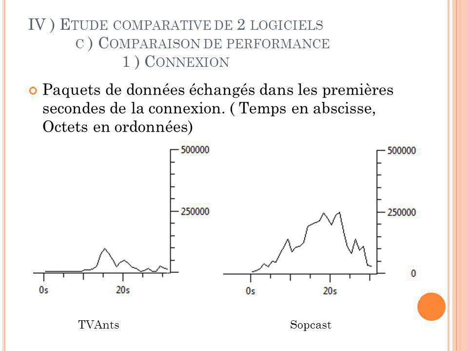 IV ) E TUDE COMPARATIVE DE 2 LOGICIELS C ) C OMPARAISON DE PERFORMANCE 1 ) C ONNEXION Quantité global de données échangés en octets en 30s