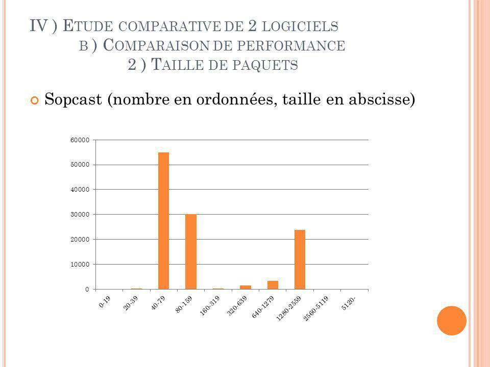 IV ) E TUDE COMPARATIVE DE 2 LOGICIELS C ) C OMPARAISON DE PERFORMANCE 3 ) P ROPORTION DOWNLOAD / UPLOAD TVAnts