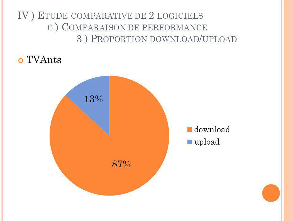 IV ) E TUDE COMPARATIVE DE 2 LOGICIELS C ) C OMPARAISON DE PERFORMANCE 3 ) P ROPORTION DOWNLOAD / UPLOAD Sopcast
