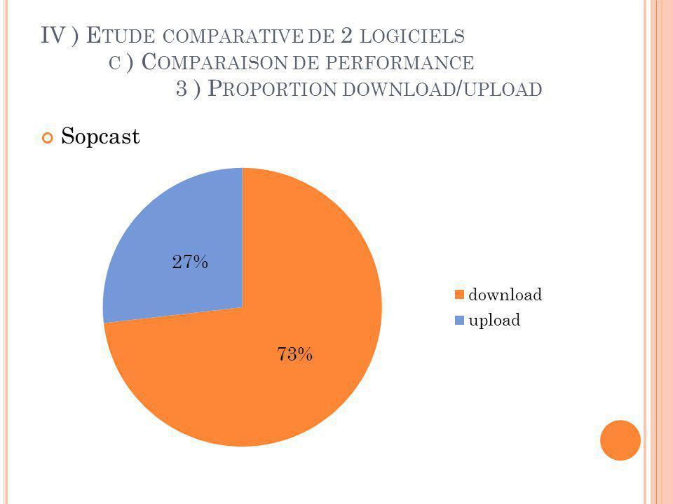 IV ) E TUDE COMPARATIVE DE 2 LOGICIELS C ) C OMPARAISON DE PERFORMANCE 4 ) P ROPORTION D ÉCHANGES DE DONNÉES UTILES TVAnts