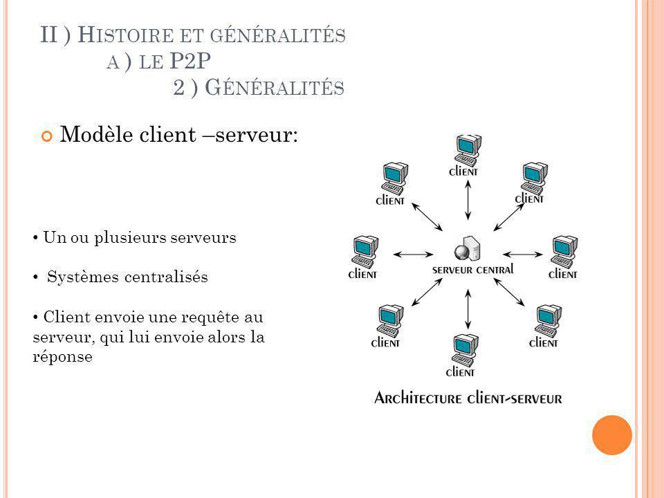 II ) H ISTOIRE ET GÉNÉRALITÉS A ) LE P2P 2 ) G ÉNÉRALITÉS Modèle client –serveur: Avantages : Ressources centralisées Meilleur sécurité Réseau évolutif