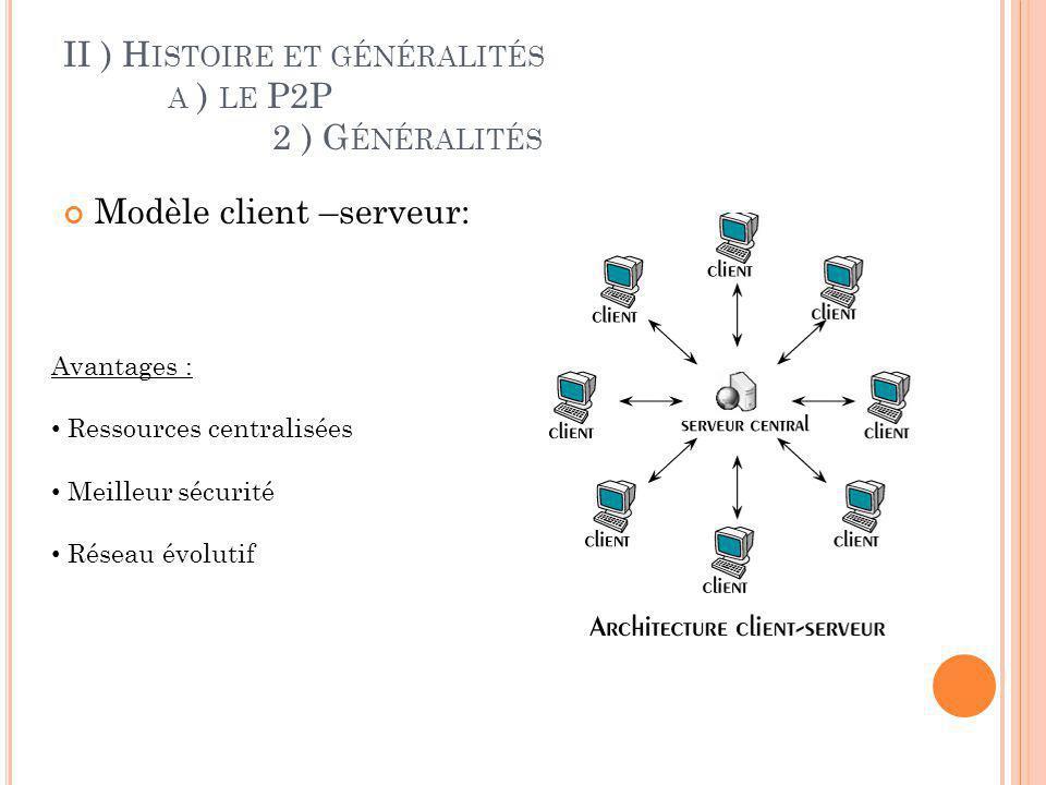 II ) H ISTOIRE ET GÉNÉRALITÉS A ) LE P2P 2 ) G ÉNÉRALITÉS Modèle client –serveur: Inconvénients : Cout élevé : du à lentretien et la gestion du serveur Maillon faible : le serveur est le maillon faible car tous le réseau est architecturé autour de lui