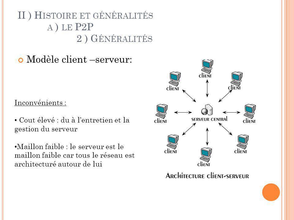 II ) H ISTOIRE ET GÉNÉRALITÉS A ) LE P2P 2 ) G ÉNÉRALITÉS Architecture P2P: Pas de serveur dédié Chaque ordinateur a le rôle de client et de serveur Partage de ressources
