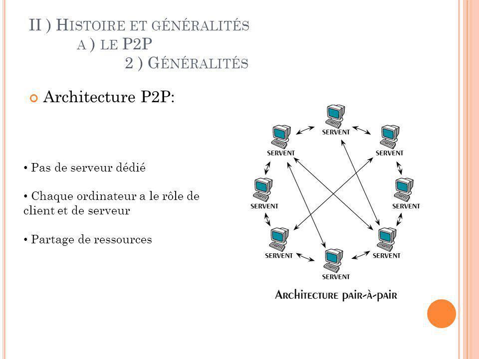 II ) H ISTOIRE ET GÉNÉRALITÉS A ) LE P2P 2 ) G ÉNÉRALITÉS Architecture P2P: Avantages : Resistance aux pannes Coût nettement moins élevé