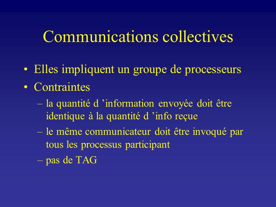 Communications collectives Elles impliquent un groupe de processeurs Contraintes –la quantité d information envoyée doit être identique à la quantité d info reçue –le même communicateur doit être invoqué par tous les processus participant –pas de TAG